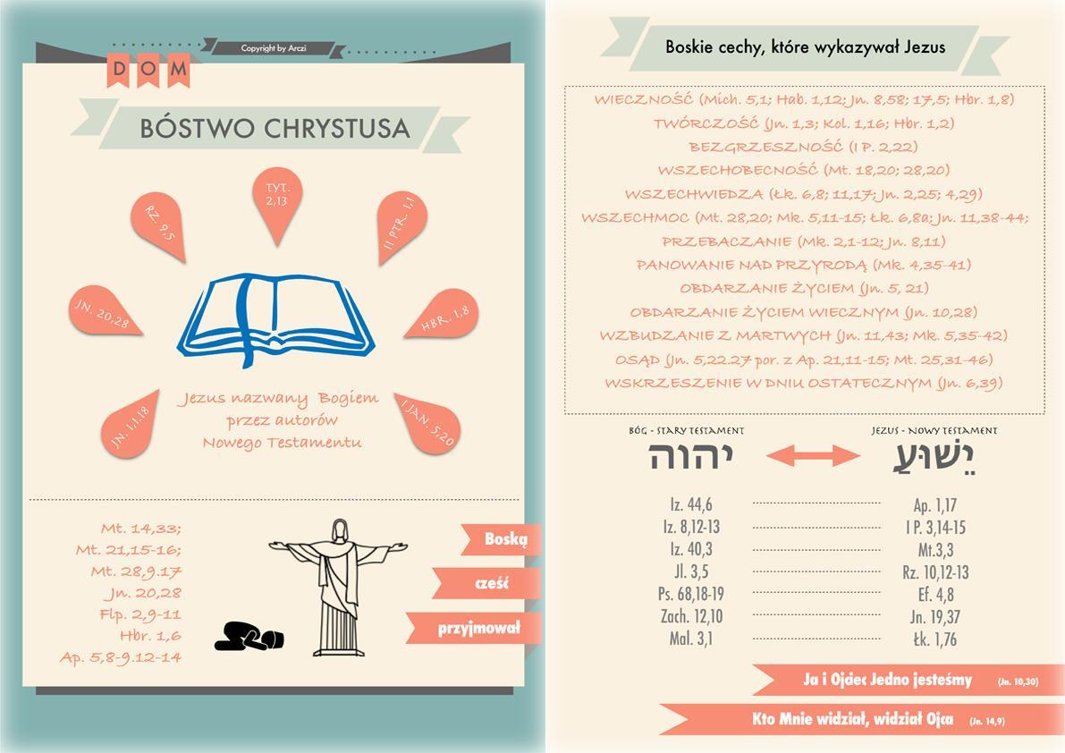 Bóstwo Chrystusa w Nowym Testamencie